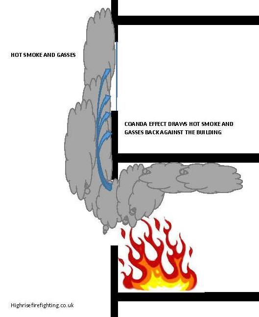 High Rise Fire Fighting Simplified Physics